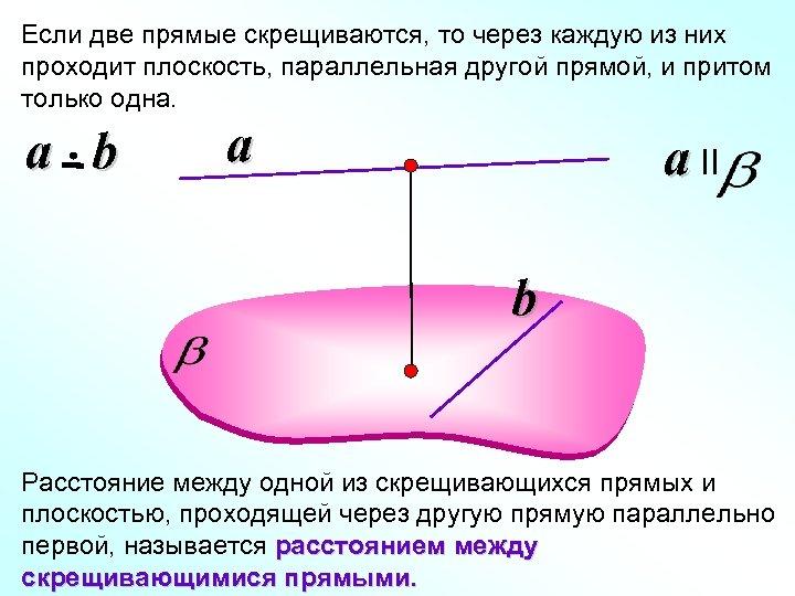 Если две прямые скрещиваются, то через каждую из них проходит плоскость, параллельная другой прямой,