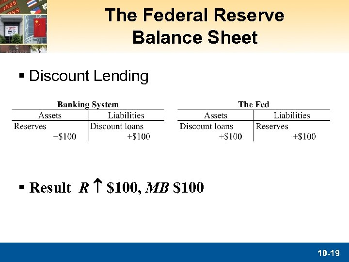 The Federal Reserve Balance Sheet § Discount Lending § Result R $100, MB $100