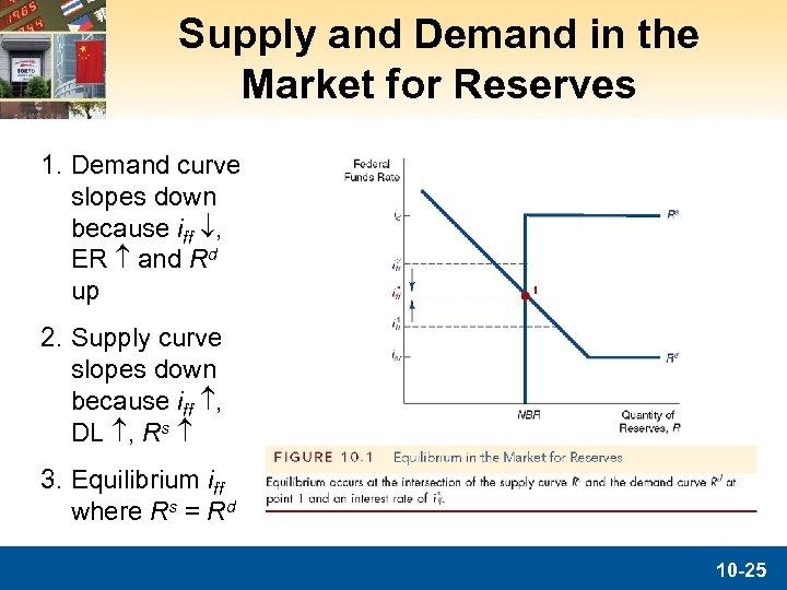 Supply and Demand in the Market for Reserves 1. Demand curve slopes down because