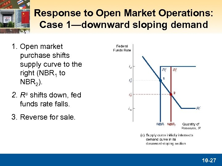 Response to Open Market Operations: Case 1—downward sloping demand 1. Open market purchase shifts