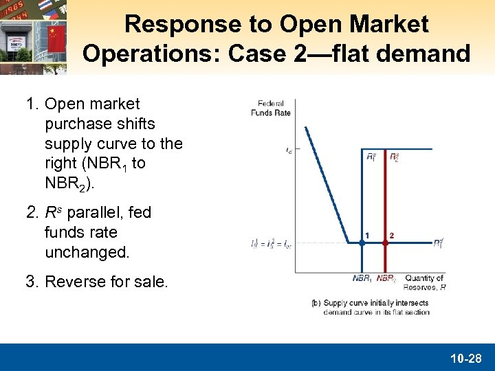 Response to Open Market Operations: Case 2—flat demand 1. Open market purchase shifts supply