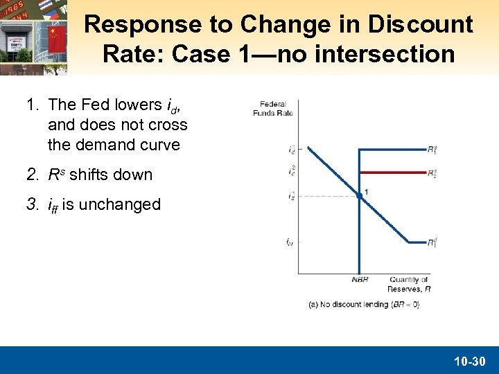 Response to Change in Discount Rate: Case 1—no intersection 1. The Fed lowers id,