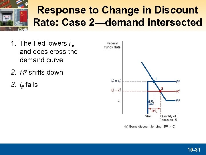 Response to Change in Discount Rate: Case 2—demand intersected 1. The Fed lowers id,