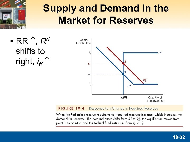 Supply and Demand in the Market for Reserves § RR , Rd shifts to