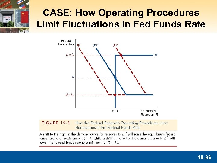 CASE: How Operating Procedures Limit Fluctuations in Fed Funds Rate 10 -36