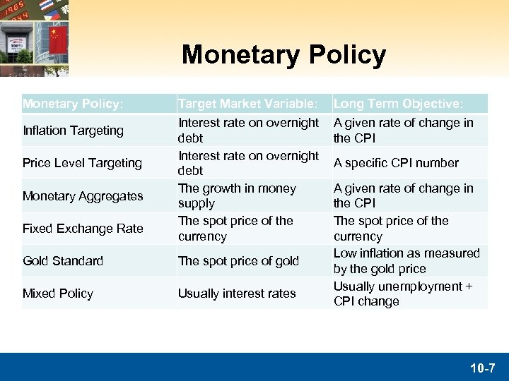 Monetary Policy: Inflation Targeting Price Level Targeting Monetary Aggregates Fixed Exchange Rate Target Market