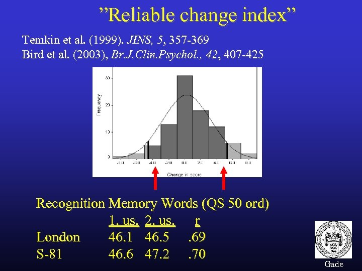 """Reliable change index"" Temkin et al. (1999). JINS, 5, 357 -369 Bird et al."