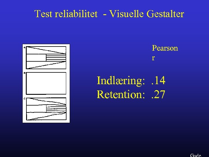 Test reliabilitet - Visuelle Gestalter Pearson r Indlæring: . 14 Retention: . 27