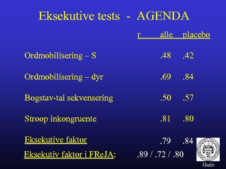 Eksekutive tests - AGENDA r alle placebo Ordmobilisering – S . 48 . 42