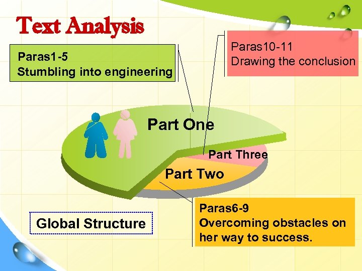 Text Analysis Paras 10 -11 Drawing the conclusion Paras 1 -5 Stumbling into engineering