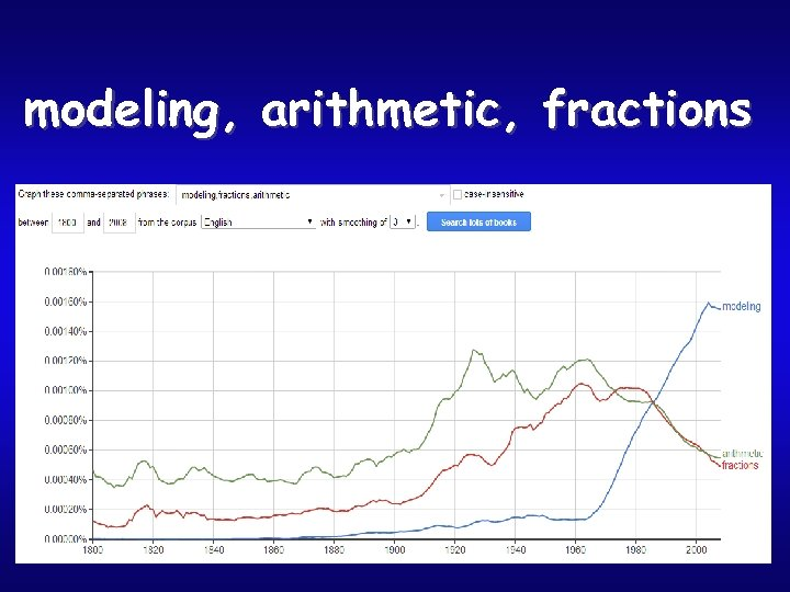 modeling, arithmetic, fractions