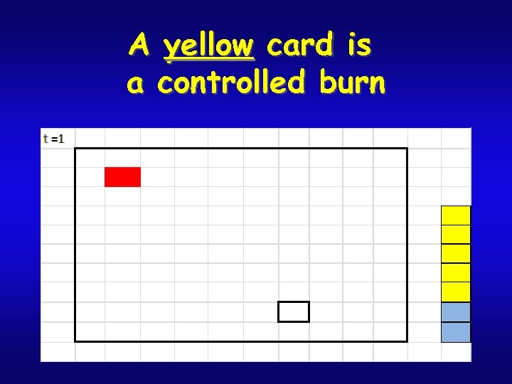 A yellow card is a controlled burn