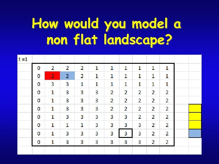 How would you model a non flat landscape?