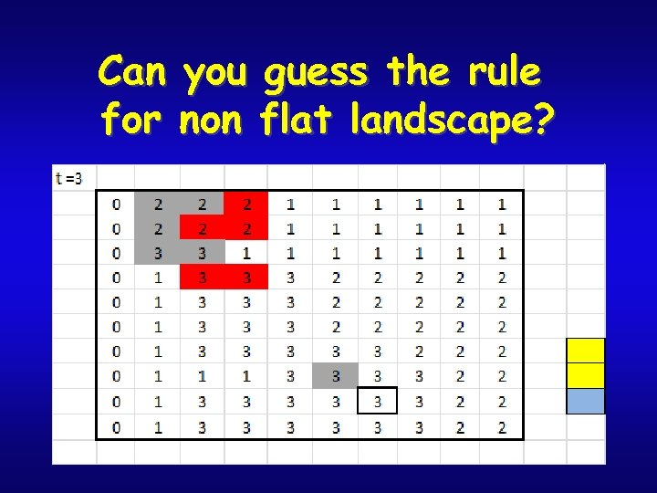 Can you guess the rule for non flat landscape?