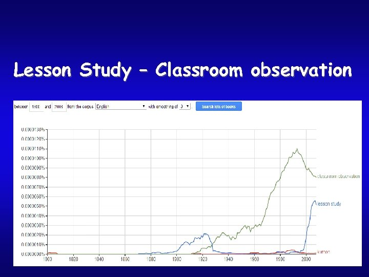 Lesson Study – Classroom observation