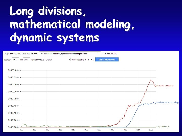 Long divisions, mathematical modeling, dynamic systems