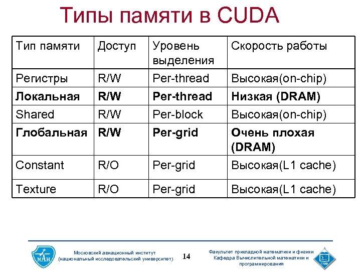 Типы памяти в CUDA Тип памяти Доступ Уровень выделения Per-thread Скорость работы Регистры Локальная