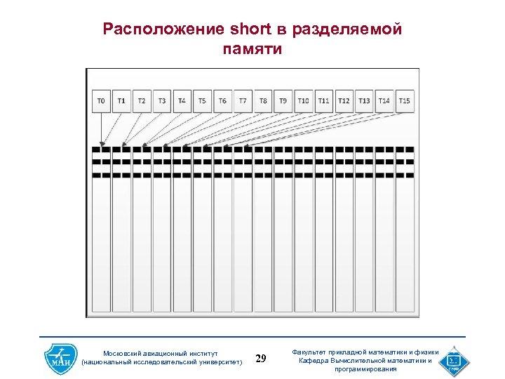 Расположение short в разделяемой памяти Московский авиационный институт (национальный исследовательский университет) 29 Факультет прикладной