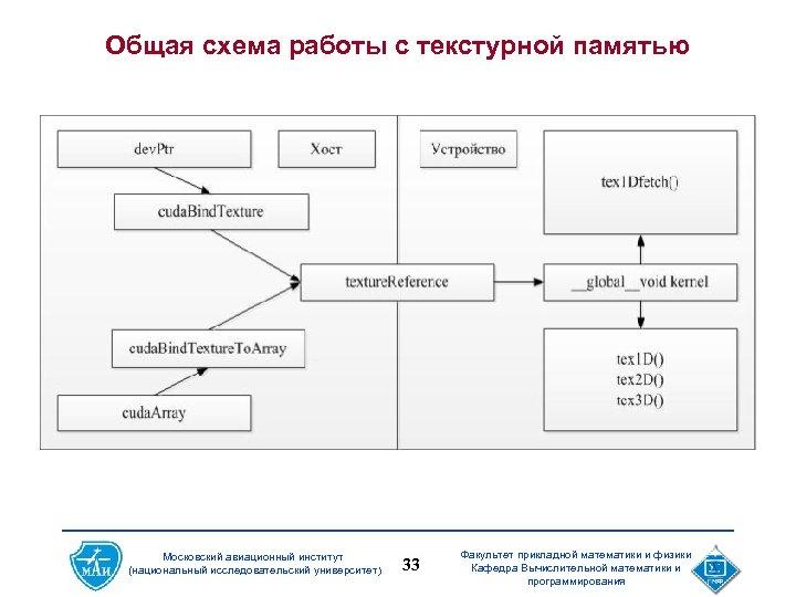 Общая схема работы с текстурной памятью Московский авиационный институт (национальный исследовательский университет) 33 Факультет