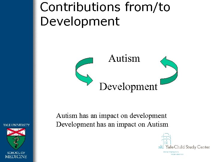 Contributions from/to Development Autism has an impact on development Development has an impact on