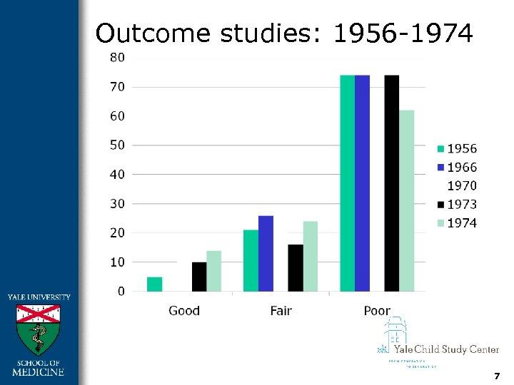 Outcome studies: 1956 -1974 7