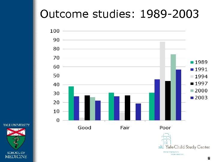 Outcome studies: 1989 -2003 8