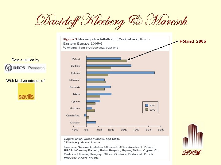 Davidoff Kleeberg & Maresch Poland 2006 Data supplied by With kind permission of DKM