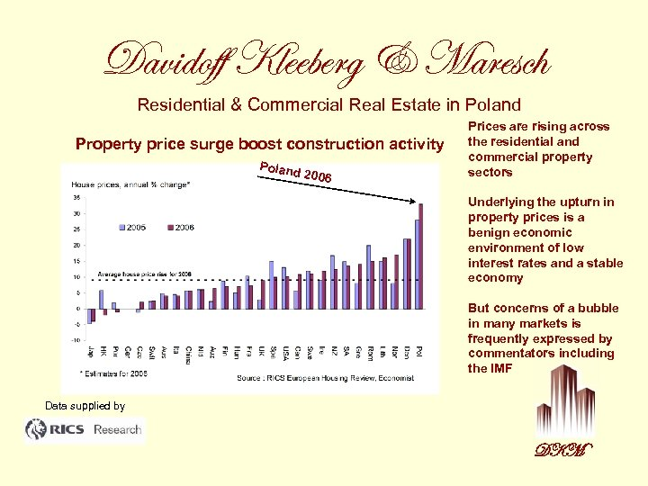 Davidoff Kleeberg & Maresch Residential & Commercial Real Estate in Poland Property price surge