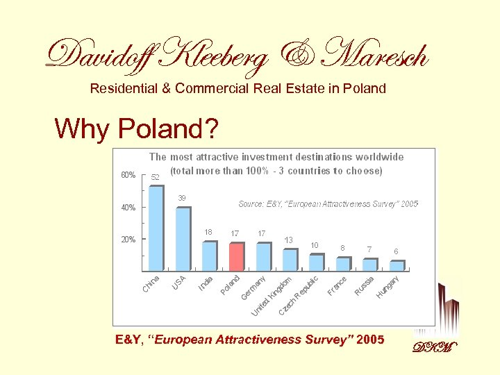 Davidoff Kleeberg & Maresch Residential & Commercial Real Estate in Poland Why Poland? E&Y,