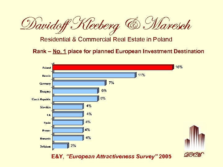 Davidoff Kleeberg & Maresch Residential & Commercial Real Estate in Poland Rank – No.