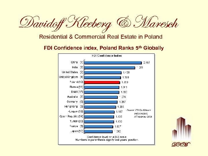 Davidoff Kleeberg & Maresch Residential & Commercial Real Estate in Poland FDI Confidence index,