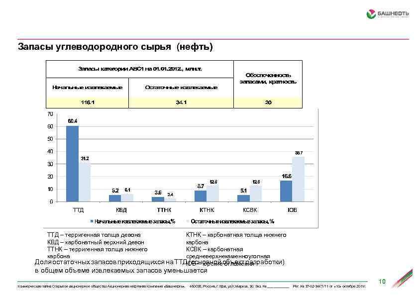 Запасы углеводородного сырья (нефть) ТТД – терригенная толща девона КВД – карбонатный верхний девон