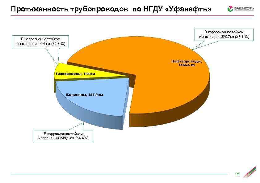 Протяженность трубопроводов по НГДУ «Уфанефть» В коррозионностойком исполнении 44, 4 км (30, 8 %)