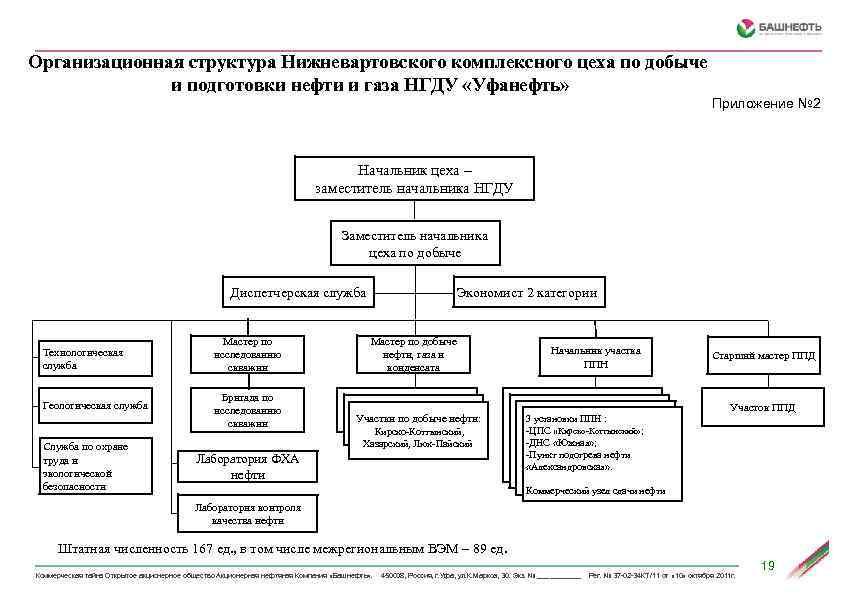 Организационная структура Нижневартовского комплексного цеха по добыче и подготовки нефти и газа НГДУ «Уфанефть»