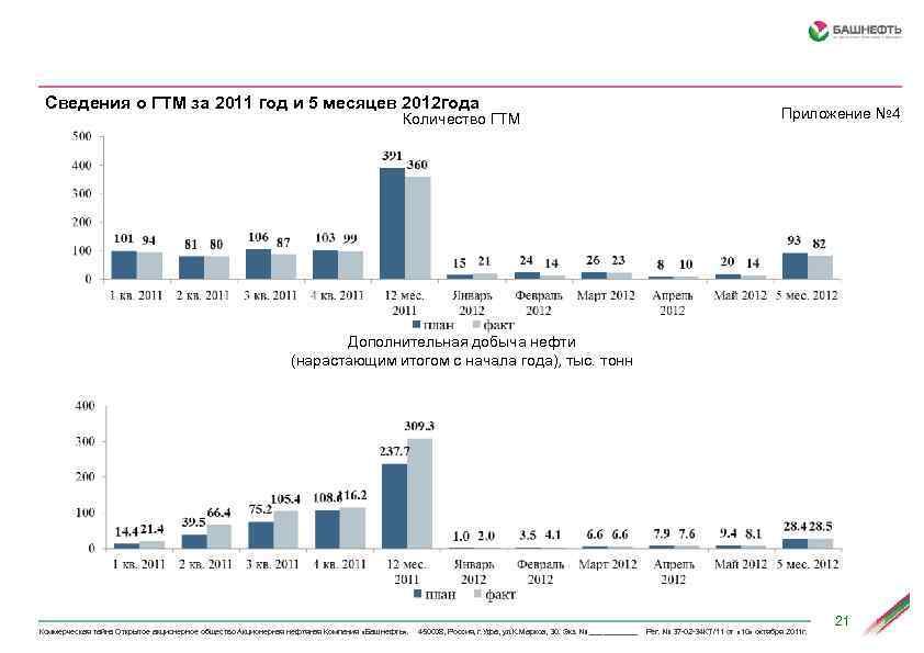 Сведения о ГТМ за 2011 год и 5 месяцев 2012 года Количество ГТМ Приложение