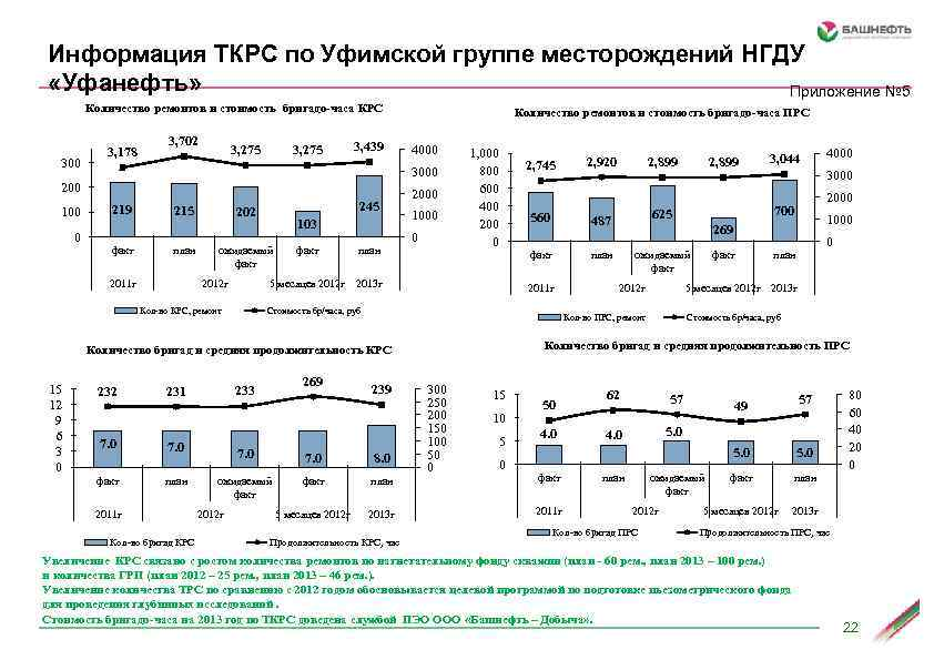 Информация ТКРС по Уфимской группе месторождений НГДУ «Уфанефть» Приложение № 5 Количество ремонтов и