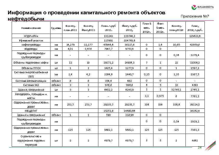 Информация о проведении капитального ремонта объектов нефтедобычи НГДУ «УН» Уфимский участок нефтепроводы водоводы Подводные
