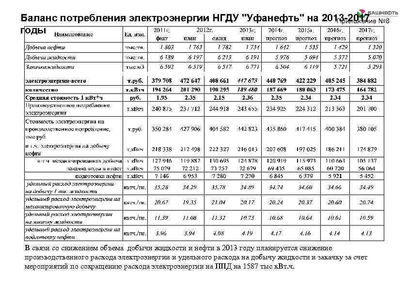 Баланс потребления электроэнергии НГДУ