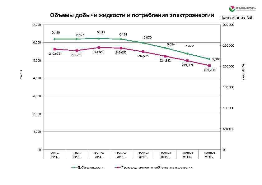 Объемы добычи жидкости и потребления электроэнергии Приложение № 9 7, 000 300, 000 6,