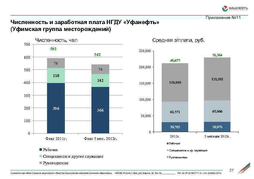 Приложение № 11 Численность и заработная плата НГДУ «Уфанефть» (Уфимская группа месторождений) Средняя з/плата,
