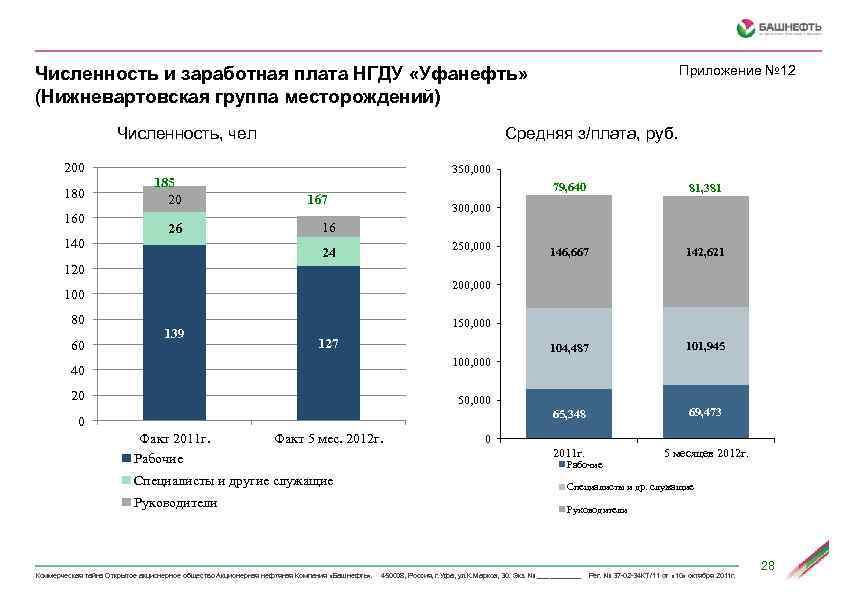 Приложение № 12 Численность и заработная плата НГДУ «Уфанефть» (Нижневартовская группа месторождений) Средняя з/плата,