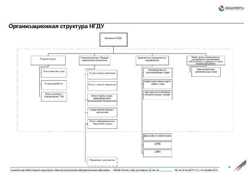 Организационная структура НГДУ 6 Коммерческая тайна Открытое акционерное общество Акционерная нефтяная Компания «Башнефть» .