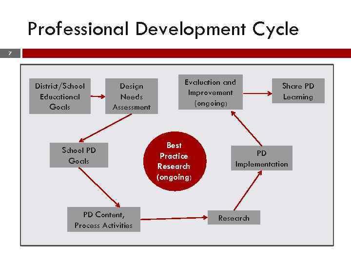 Professional Development Cycle 7 District/School Educational Goals Design Needs Assessment School PD Goals PD