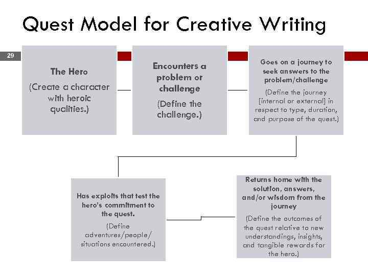 Quest Model for Creative Writing 29 The Hero (Create a character with heroic qualities.