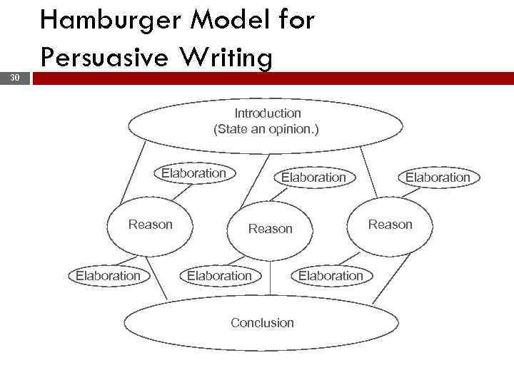 30 Hamburger Model for Persuasive Writing Introduction (State an opinion. ) Elaboration Reason Elaboration