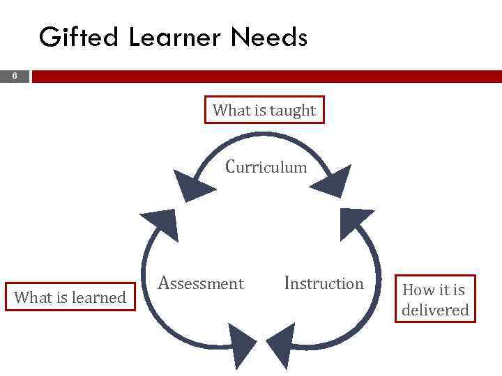 Gifted Learner Needs 6 What is taught Curriculum What is learned Assessment Instruction How