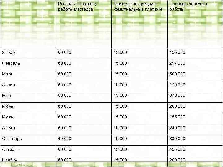 Расходы на оплату работы мастеров Расходы на аренду и коммунальные платежи Прибыль за месяц