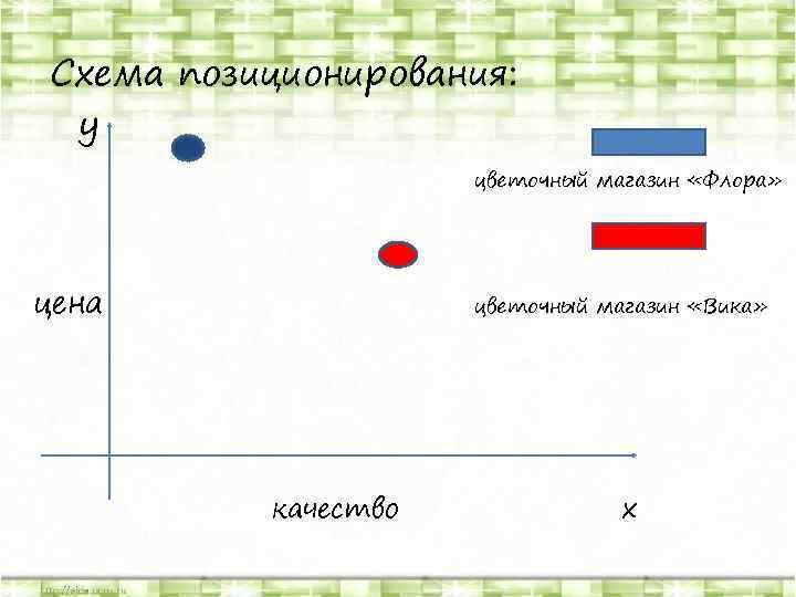 Схема позиционирования: y цветочный магазин «Флора» цена цветочный магазин «Вика» качество х