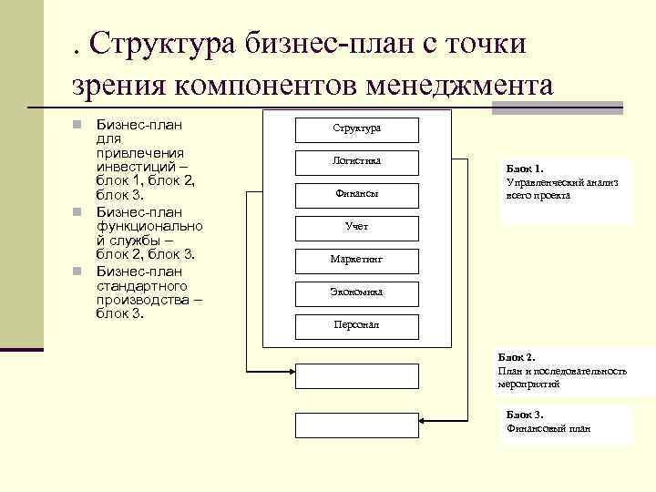 . Структура бизнес-план с точки зрения компонентов менеджмента Бизнес-план для привлечения инвестиций – блок