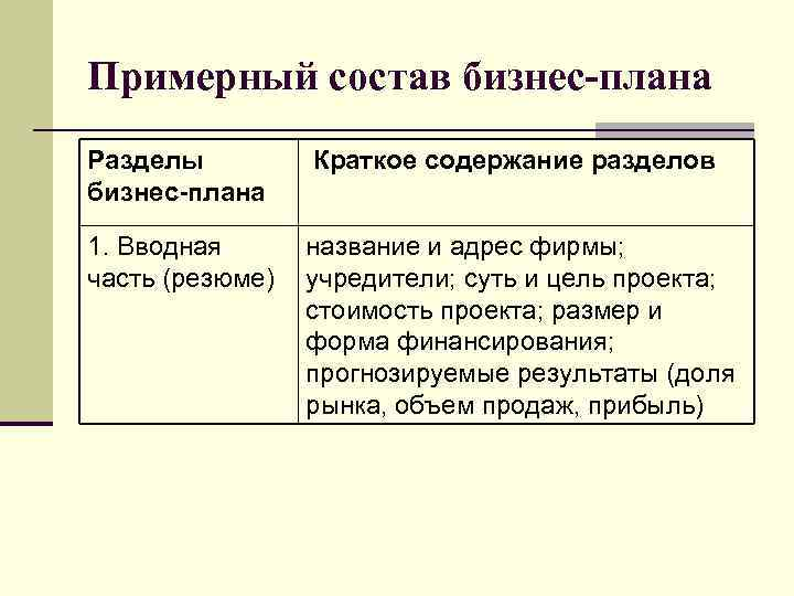 Примерный состав бизнес-плана Разделы бизнес-плана Краткое содержание разделов 1. Вводная часть (резюме) название и